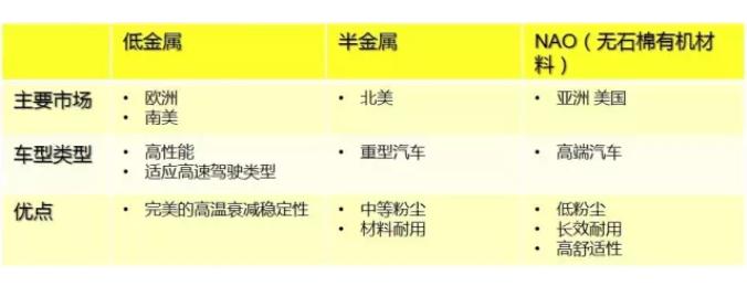 不同类别摩擦材料的优缺点(下)