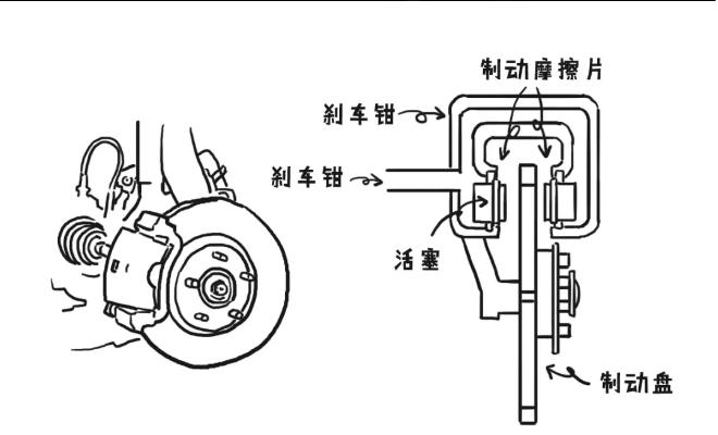 汽车的制动方式-盘式制动