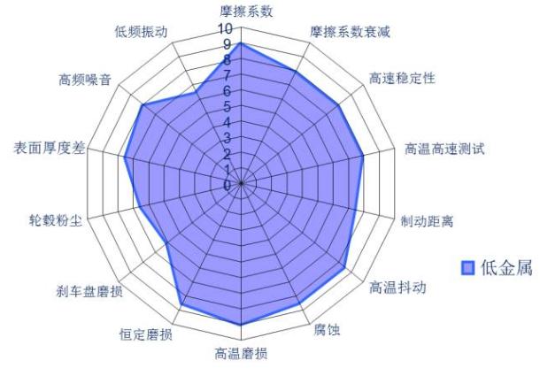 制动摩擦材料优缺点分析(下)