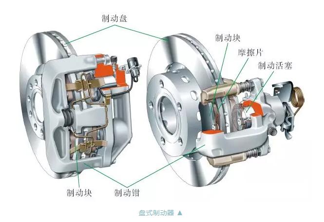 盘式制动器的构造