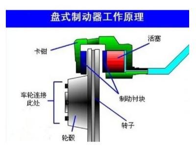 盘式制动器的工作原理