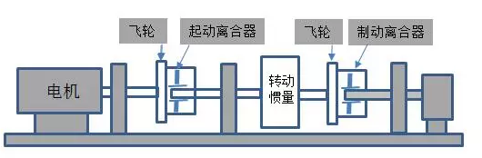 浅谈离合器摩擦材料(下)