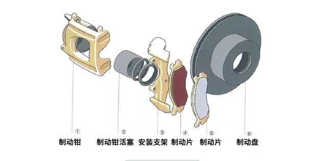 什么是刹车片摩擦材料