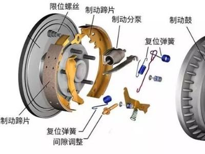 鼓式制动器的构造和工作原理你知道吗?