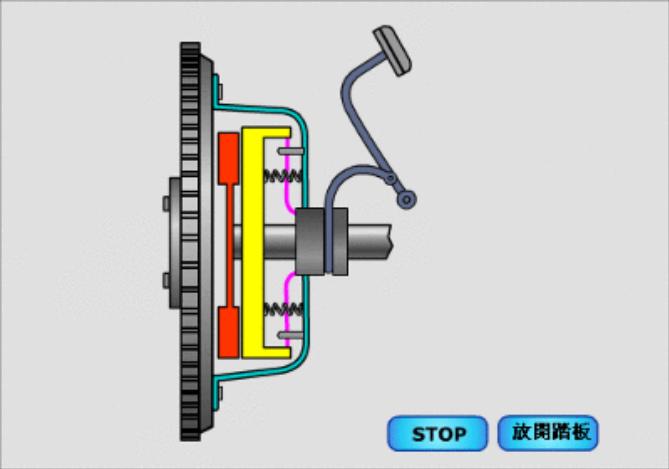 摩擦式离合器原理精解,分分钟看明白!