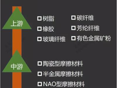 摩擦材料产业链分析