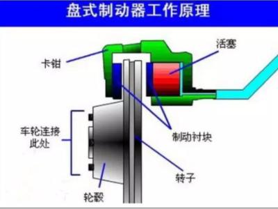 盘式制动器工作原理是什么?