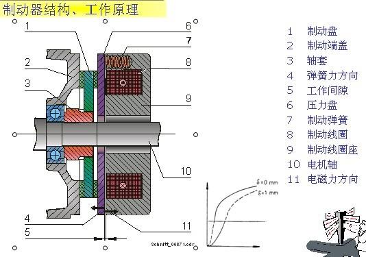 电磁摩擦式制动器工作原理