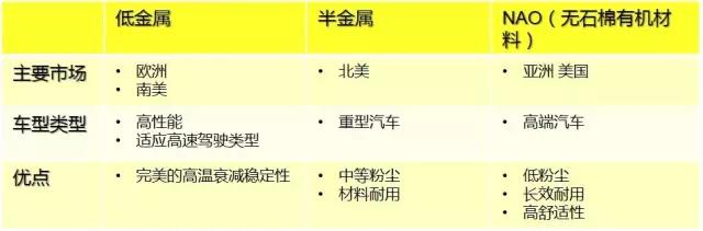 "NAO(无石棉有机材料) 使用材料 无石棉有机刹车材料主要使用玻璃纤维、芳香族聚酷纤维酷或其它纤维(碳、陶瓷等)来作为加固材料,其性能主要取决于纤维的类型及其它添加混合物。 主要优点 在保证合理的制动器尺寸匹配情况下,NAO摩擦片自身的磨损和对制动盘的磨损都是比较低的,当然也会大大降低制动粉尘问题,NAO的摩擦系数大部分情况下相对较低,因此发生制动噪声的几率也大大降低。 低金属摩擦材料 使用材料 低金属摩擦材料是针对""半金属""混合物摩擦材料存在的问题而改进的摩擦材料。 主要优点 低金属摩擦材料在摩擦性能输出方面普遍比NAO高;在热稳定性方面,主要指的是热衰退和连续制动导致的制动抖动问题,因为低金属摩擦片含铁成分较多,铁耐热温度较高,且热传导性更好,因此低金属摩擦片抗热衰退性更有优势。 主要缺点 低金属的材料一般摩擦系数比较大,当摩擦系数大于0.36时,发生制动噪声的几率也会大大增加。这样的摩擦材料在制动噪声问题解决中,通常会基于特定的噪声频率,比较有针对性地选择消音片消除噪声。 小贴士 摩擦材料配方没有最好的,只有适合与否,没有哪一种摩擦材料配方适合所有的车型。也没有任何一种摩擦材料配方能在各项数据上达到极致。它只会根据车辆的自重、发动机排量、最高车速、刹车盘材质行驶条件、经济适用性等做取舍。所以每种车型甚至是车系它所选用的制动摩擦材料都是不一样的。"
