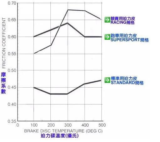 汉乐科新材料厂家:摩托车刹车片的区别和选择(二)