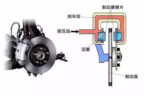 摩擦片在盘式制动器的作用
