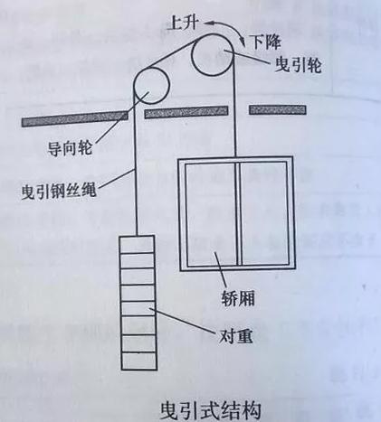 """电梯""""溜梯""""的概率有多大?"""