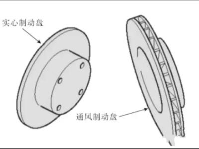 盘式制动器的分类与检修